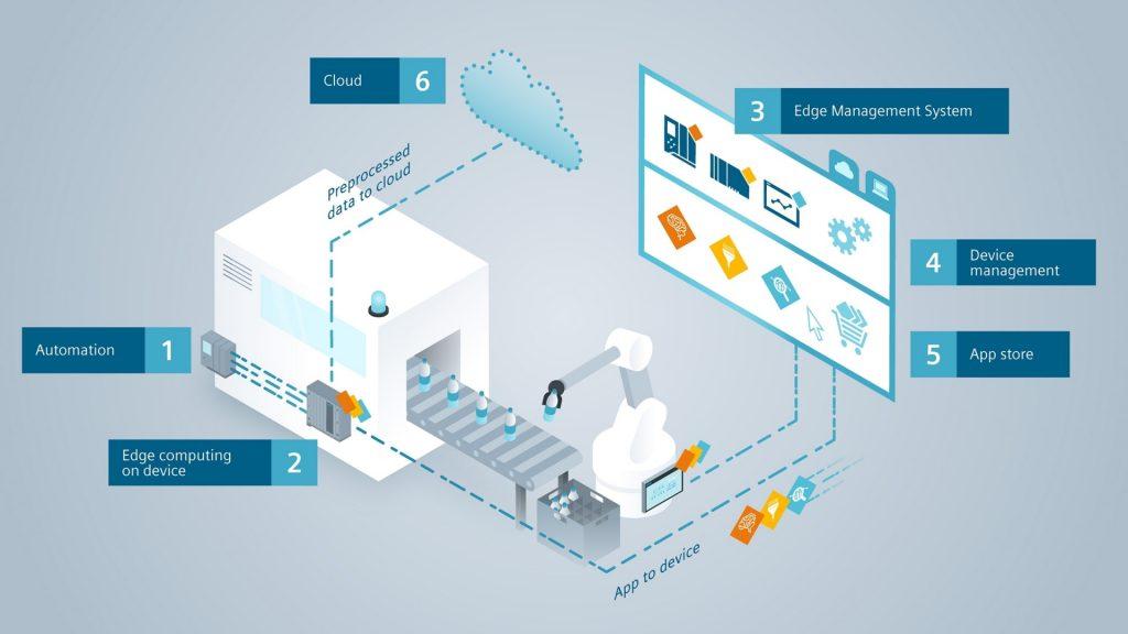 Interactive Industrial Edge